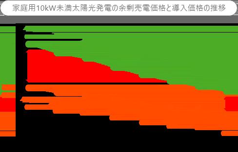 家庭用10kW未満太陽光発電の余剰売電価格と導入価格の推移グラフ