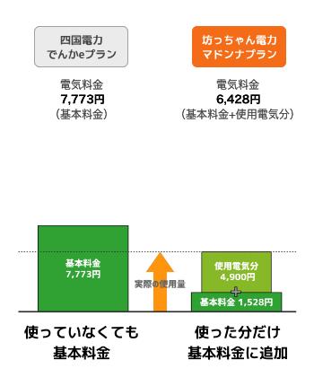 料金の比較図:図が見れない方はお問い合わせください